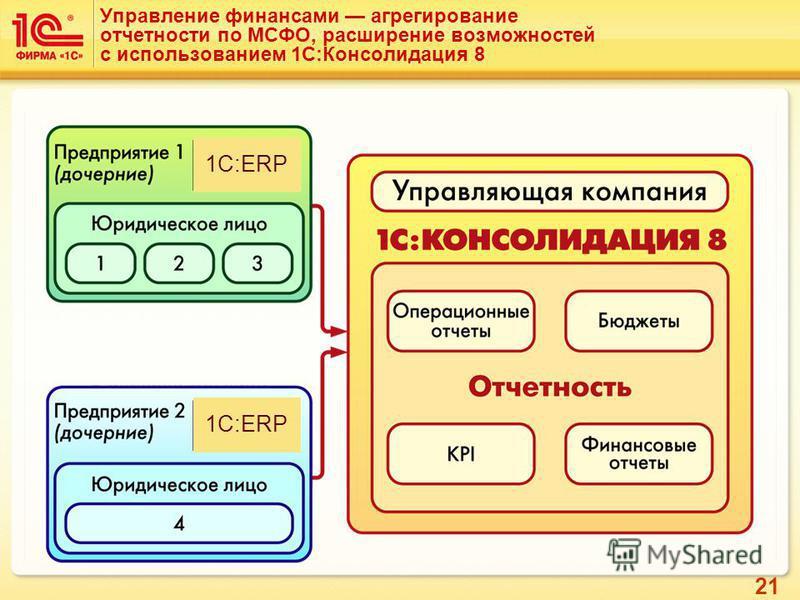 21 Управление финансами агрегирование отчетности по МСФО, расширение возможностей с использованием 1С:Консолидация 8 1C:ERP