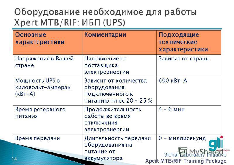 Global Laboratory Initiative Xpert MTB/RIF Training Package -13- Оборудование Средства резервного электропитания, по мере необходимости (ИБП и аккумуляторы, генератор, инвертер, стабилизатор напряжения) Принтер и картриджи для принтера Таймер Термоме