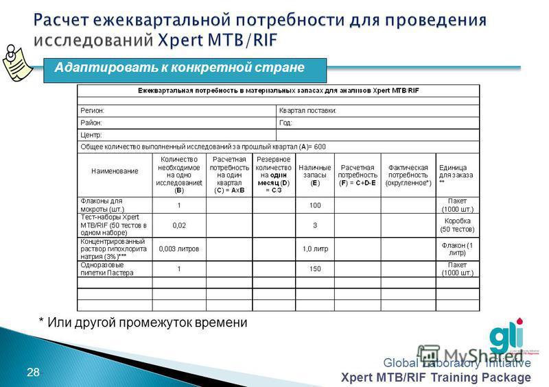 Global Laboratory Initiative Xpert MTB/RIF Training Package -27- Предметы снабжения Флаконы для мокроты Тест-наборы Xpert MTB/RIF Концентрированный раствор гипохлорита натрия Одноразовые пипетки Пастера