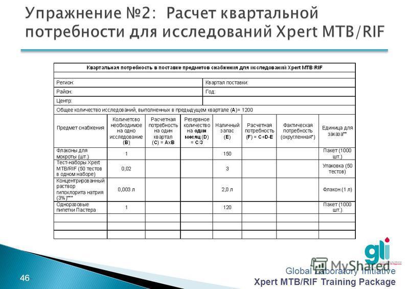 Global Laboratory Initiative Xpert MTB/RIF Training Package -45- Используйте письменное задание с отметкой «Упражнение 2» Работайте индивидуально Используйте данные, которые приведены в примере Время на выполнение задания: 30 минут