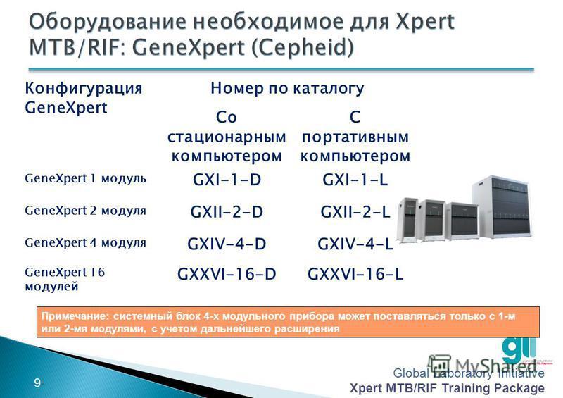 Global Laboratory Initiative Xpert MTB/RIF Training Package -8--8- Прибор GeneXpert с компьютером (портативный или стационарный) и сканер штрих-кода При оформлении заказа, укажите рабочий язык, чтобы была поставлена правильная клавиатура и др. Наборы