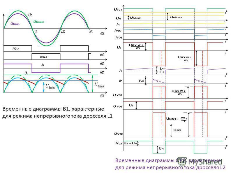 Временные диаграммы ОРЯ, характерные для режима непрерывного тока дросселя L2 Временные диаграммы В1, характерные для режима непрерывного тока дросселя L1