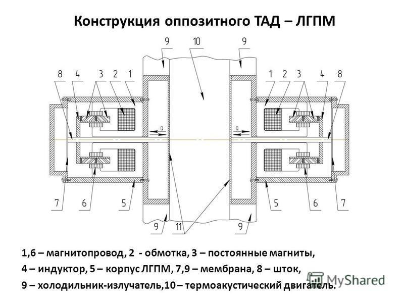 Конструкция оппозитного ТАД – ЛГПМ 1,6 – магнитопровод, 2 - обмотка, 3 – постоянные магниты, 4 – индуктор, 5 – корпус ЛГПМ, 7,9 – мембрана, 8 – шток, 9 – холодильник-излучатель,10 – термоакустический двигатель.
