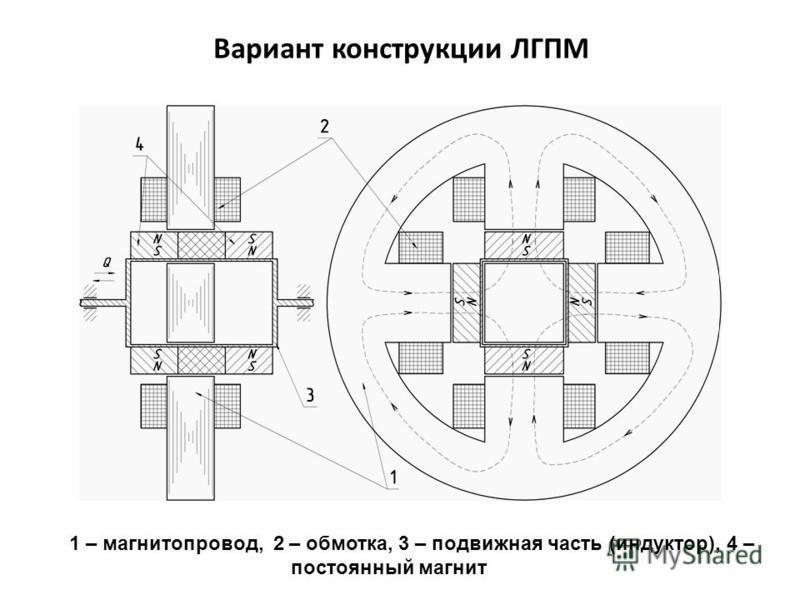 Вариант конструкции ЛГПМ 1 – магнитопровод, 2 – обмотка, 3 – подвижная часть (индуктор), 4 – постоянный магнит
