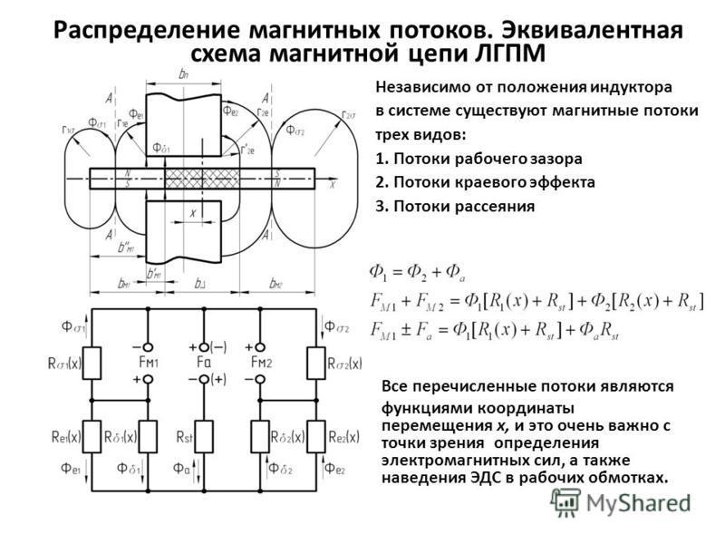 Распределение магнитных потоков. Эквивалентная схема магнитной цепи ЛГПМ Независимо от положения индуктора в системе существуют магнитные потоки трех видов: 1. Потоки рабочего зазора 2. Потоки краевого эффекта 3. Потоки рассеяния Все перечисленные по