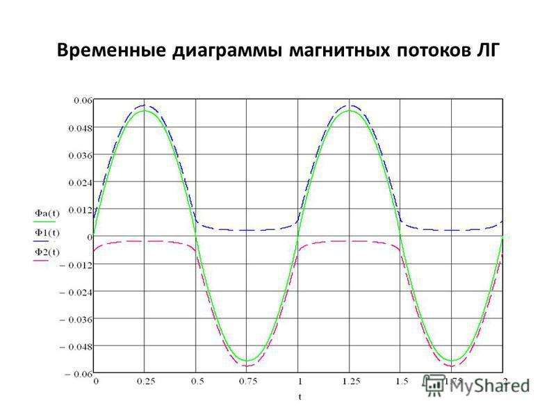 Временные диаграммы магнитных потоков ЛГ