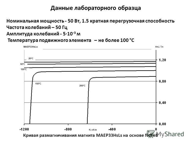 Данные лабораторного образца Номинальная мощность - 50 Вт, 1.5 кратная перегрузочная способность Частота колебаний – 50 Гц Амплитуда колебаний - 510 -3 м Температура подвижного элемента – не более 100 °С Н, кА/м 50°С 100°С 200°С 150°С 20°С MAEP33HsLs