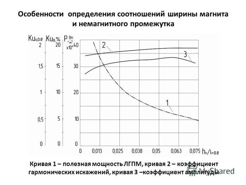 Особенности определения соотношений ширины магнита и немагнитного промежутка Кривая 1 – полезная мощность ЛГПМ, кривая 2 – коэффициент гармонических искажений, кривая 3 –коэффициент амплитуды