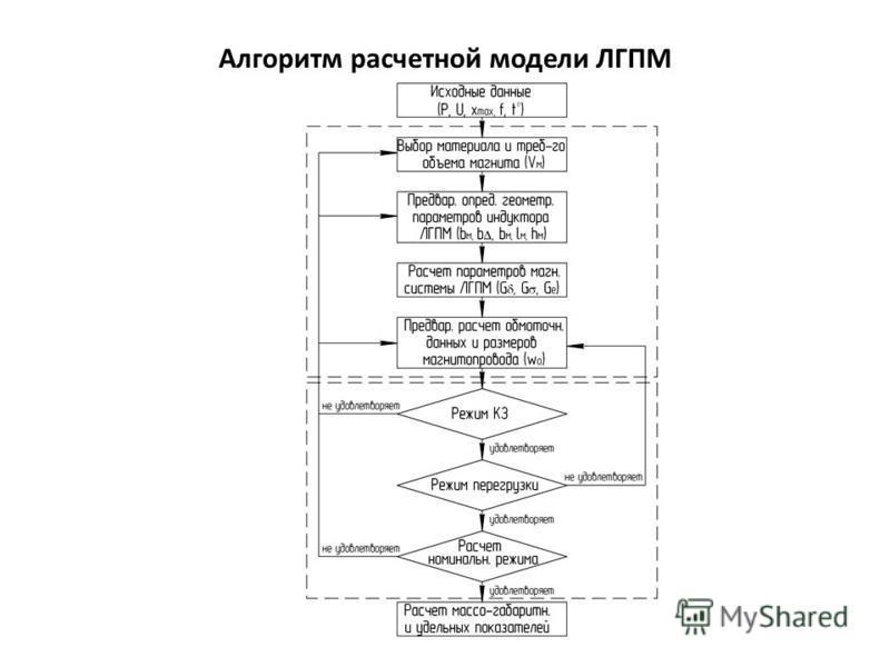 Алгоритм расчетной модели ЛГПМ