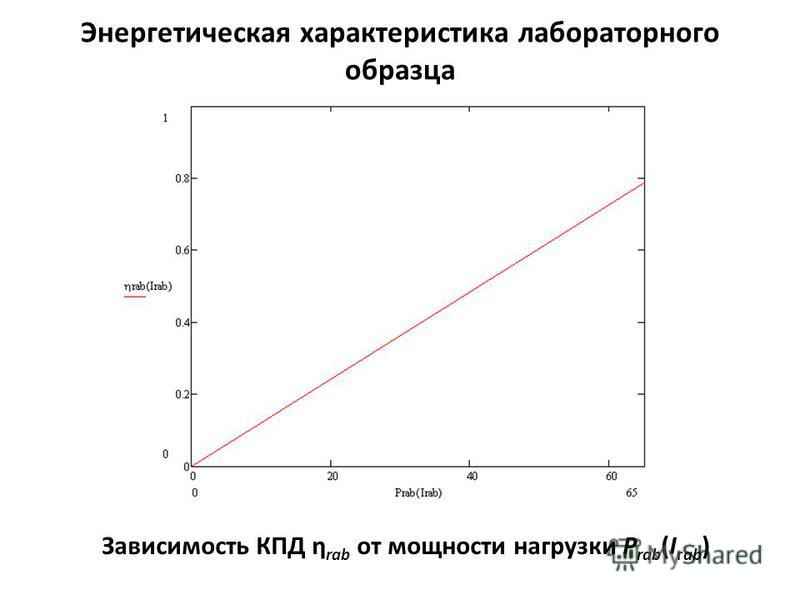 Энергетическая характеристика лабораторного образца Зависимость КПД η rab от мощности нагрузки P rab (I rab )