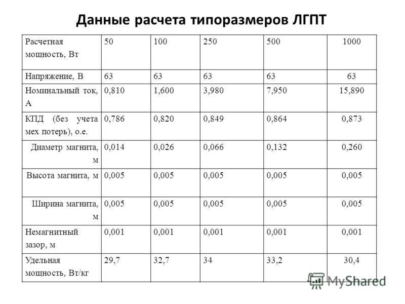Данные расчета типоразмеров ЛГПТ Расчетная мощность, Вт 501002505001000 Напряжение, В63 Номинальный ток, А 0,8101,6003,9807,95015,890 КПД (без учета мех потерь), о.е. 0,7860,8200,8490,8640,873 Диаметр магнита, м 0,0140,0260,0660,1320,260 Высота магни