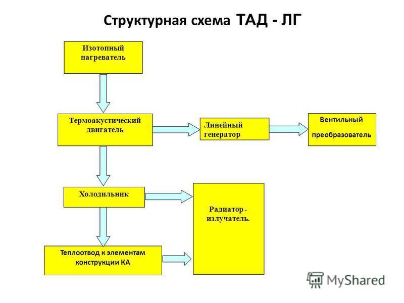 Структурная схема ТАД - ЛГ Линейный генератор Термоакустический двигатель Вентильный преобразователь Холодильник Изотопный нагреватель Теплоотвод к элементам конструкции КА Радиатор - излучатель.
