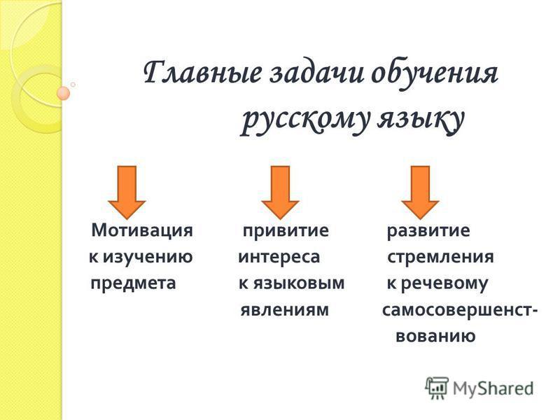 Главные задачи обучения русскому языку Мотивация привитие развитие к изучению интереса стремления предмета к языковым к речевому явлениям самосовершенствованию
