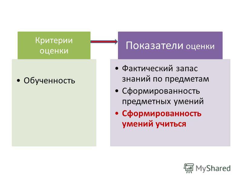 Критерии оценки Обученность Показатели оценки Фактический запас знаний по предметам Сформированность предметных умений Сформированность умений учиться