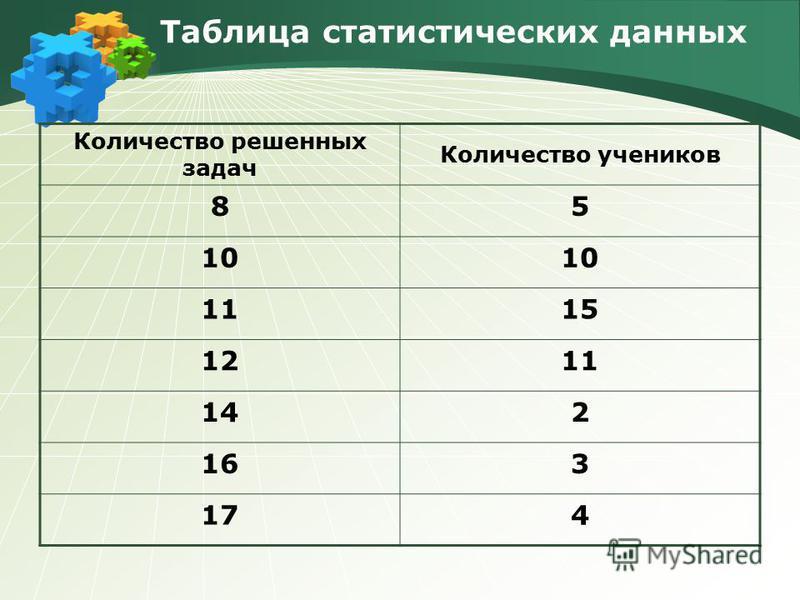 Таблица статистических данных Количество решенных задач Количество учеников 85 10 1115 1211 142 163 174