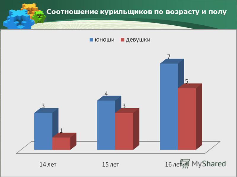 Соотношение курильщиков по возрасту и полу
