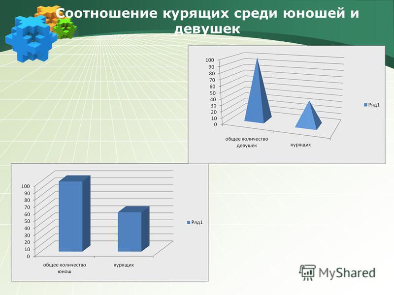 Соотношение курящих среди юношей и девушек