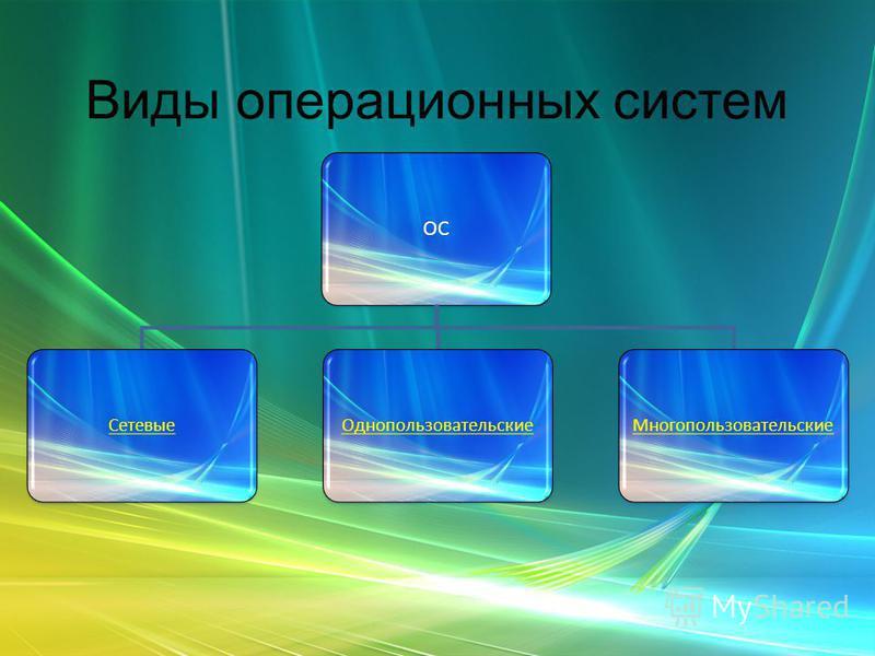 Виды операционных систем ОС Сетевые ОднопользовательскиеМногопользовательские