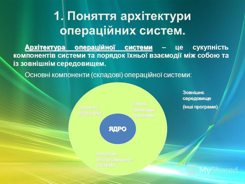 1. Поняття архітектури операційних систем. Архітектура операційної системи Архітектура операційної системи – це сукупність компонентів системи та порядок їхньої взаємодії між собою та із зовнішнім середовищем. Основні компоненти (складові) операційно