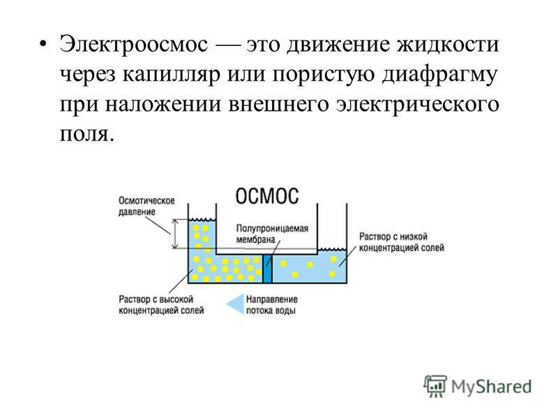Электроосмос это движение жидкости через капилляр или пористую диафрагму при наложении внешнего электрического поля.