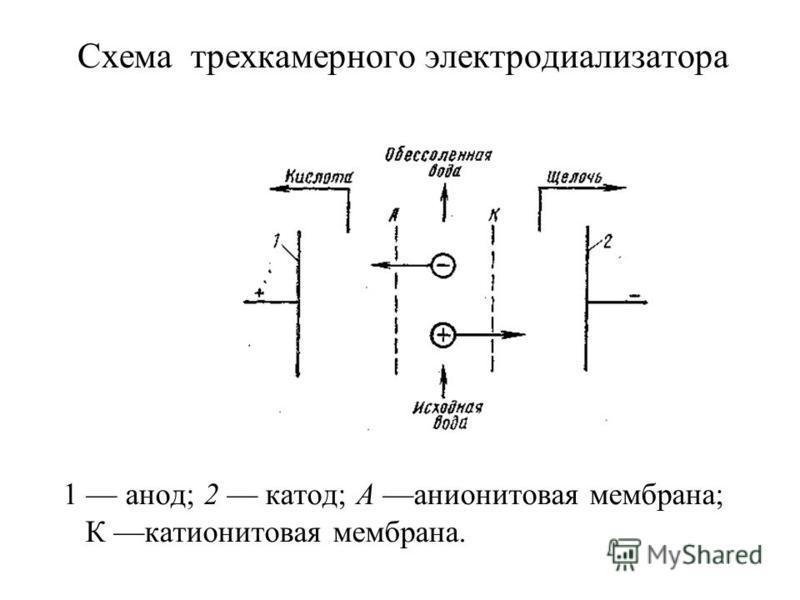 Схема трехкамерного электродиализатора 1 анод; 2 катод; А анионитовая мембрана; К катионитовая мембрана.
