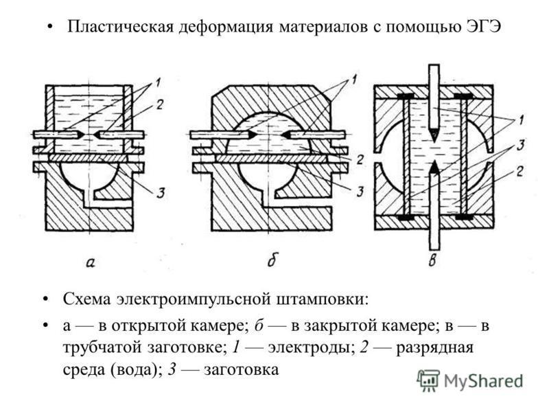 Пластическая деформация материалов с помощью ЭГЭ Схема электроимпульсной штамповки: а в открытой камере; б в закрытой камере; в в трубчатой заготовке; 1 электроды; 2 разрядная среда (вода); 3 заготовка