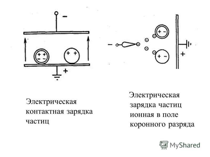 Электрическая контактная зарядка частиц Электрическая зарядка частиц ионная в поле коронного разряда