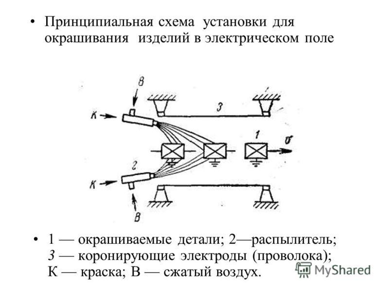 1 окрашиваемые детали; 2 распылитель; 3 коронирующие электроды (проволока); К краска; В сжатый воздух. Принципиальная схема установки для окрашивания изделий в электрическом поле