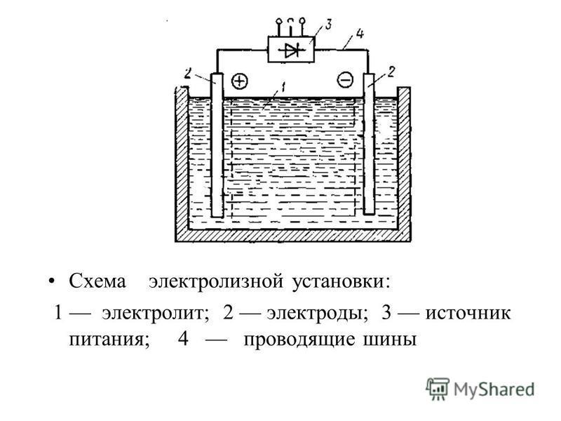 Схема электролизной установки: 1 электролит; 2 электроды; 3 источник питания; 4 проводящие шины