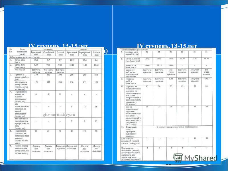 12 IV ступень, 13-15 лет Обязательные испытания (тесты) IV ступень, 13-15 лет Испытания (тесты) по выбору