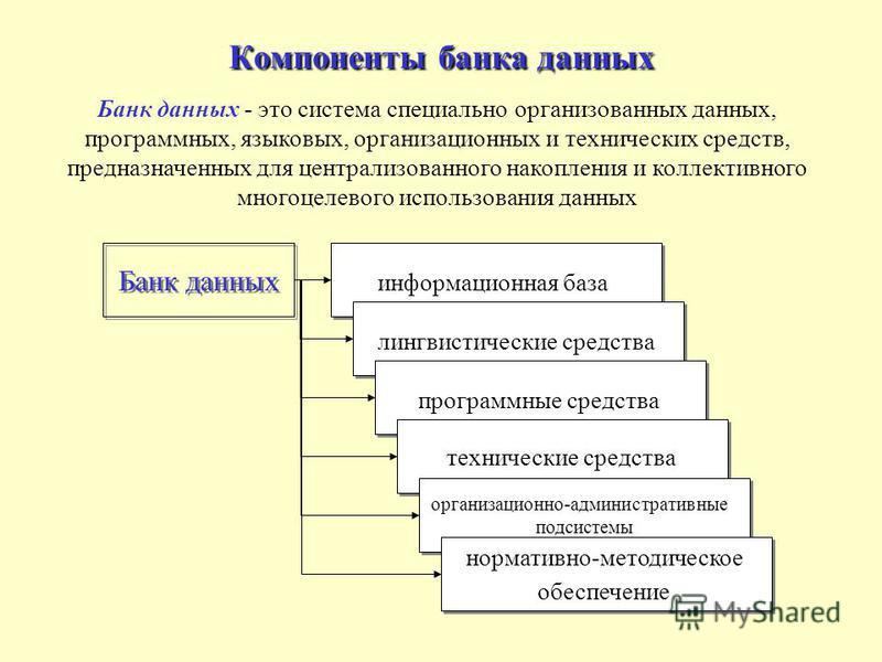 Компоненты банка данных информационная база Банк данных лингвистические средства программные средства технические средства организационно-административные подсистемы организационно-административные подсистемы нормативно-методическое обеспечение норма