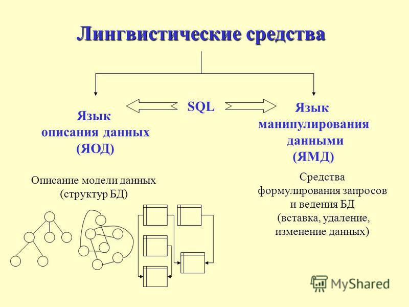 Лингвистические средства Язык описания данных (ЯОД) Язык манипулирования данными (ЯМД) Описание модели данных (структур БД) SQL Средства формулирования запросов и ведения БД (вставка, удаление, изменение данных)