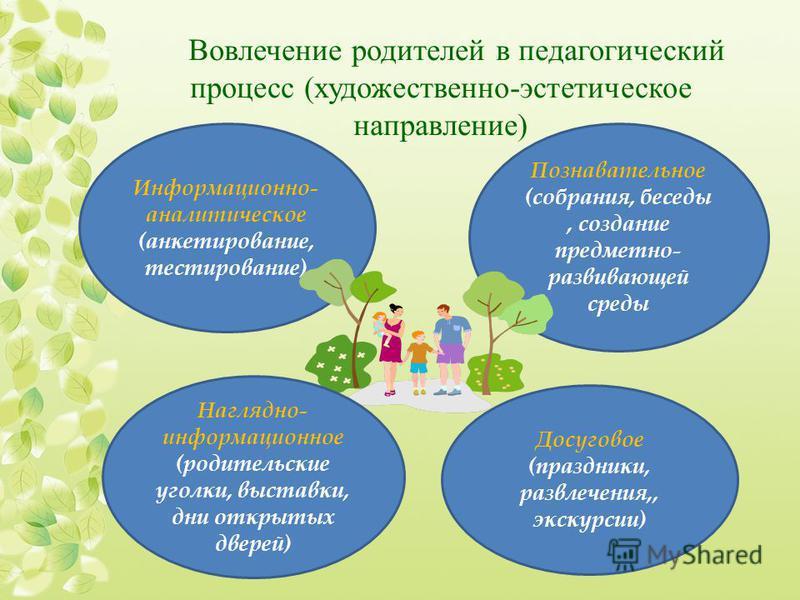 Вовлечение родителей в педагогический процесс (художественно-эстетическое направление) Информационно- аналитическое (анкетирование, тестирование) Познавательное (собрания, беседы, создание предметно- развивающей среды Наглядно- информационное (родите