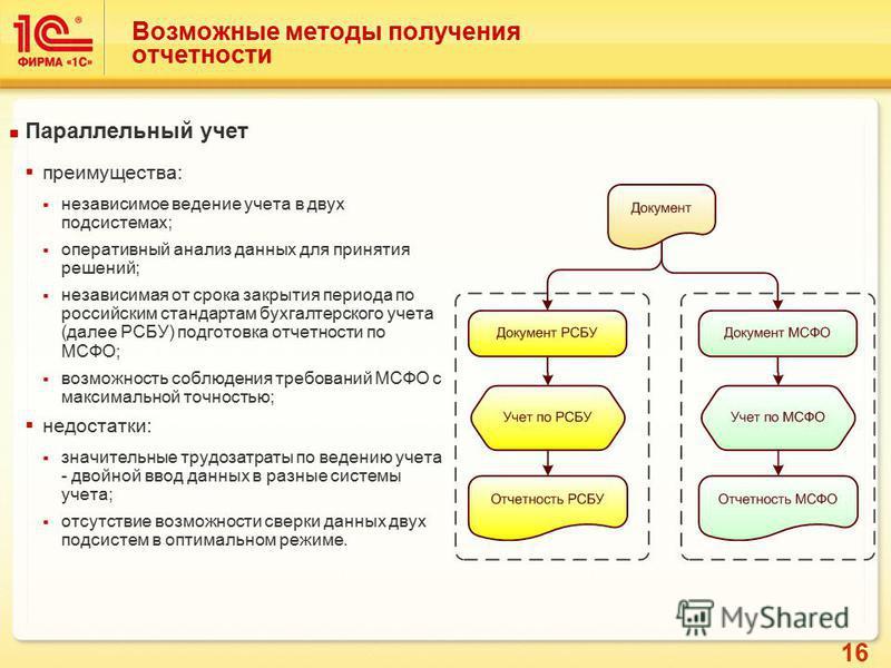 16 Возможные методы получения отчетности Параллельный учет преимущества: независимое ведение учета в двух подсистемах; оперативный анализ данных для принятия решений; независимая от срока закрытия периода по российским стандартам бухгалтерского учета