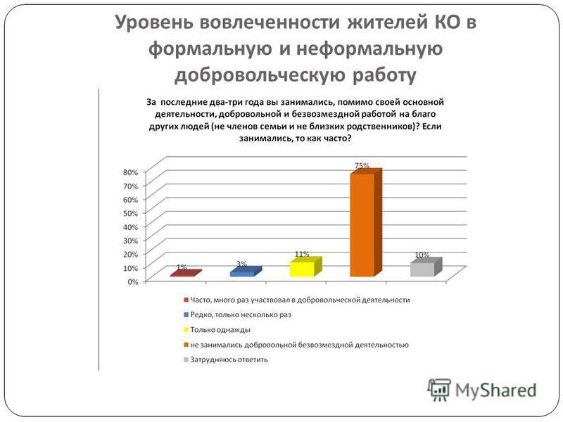 Уровень вовлеченности жителей КО в формальную и неформальную добровольческую работу