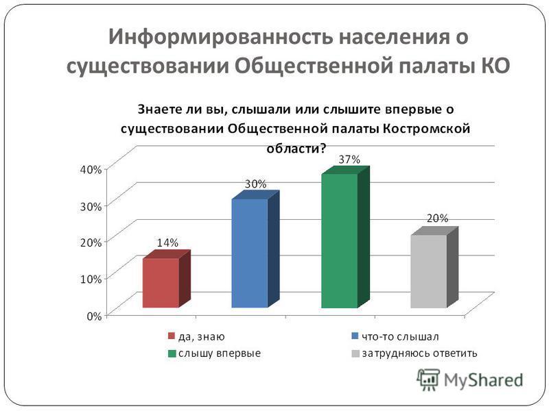Информированность населения о существовании Общественной палаты КО
