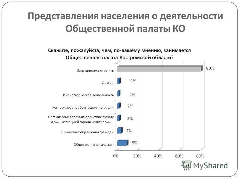 Представления населения о деятельности Общественной палаты КО