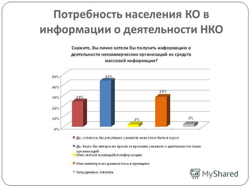 Потребность населения КО в информации о деятельности НКО