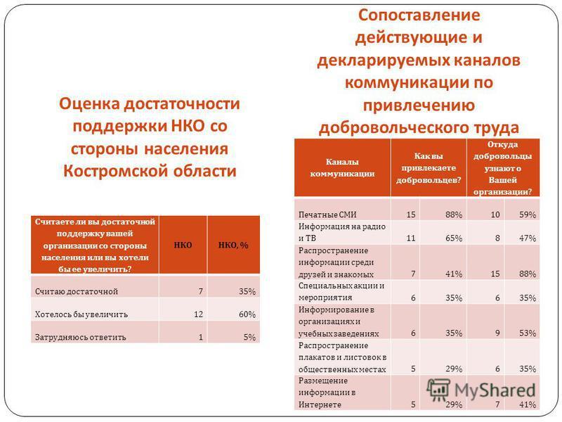 Оценка достаточности поддержки НКО со стороны населения Костромской области Сопоставление действующие и декларируемых каналов коммуникации по привлечению добровольческого труда Считаете ли вы достаточной поддержку вашей организации со стороны населен