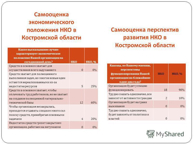 Самооценка экономического положения НКО в Костромской области Самооценка перспектив развития НКО в Костромской области Какое высказывание лучше характеризует экономическое положение Вашей организации на сегодняшний день ? НКОНКО, % Средств в основном