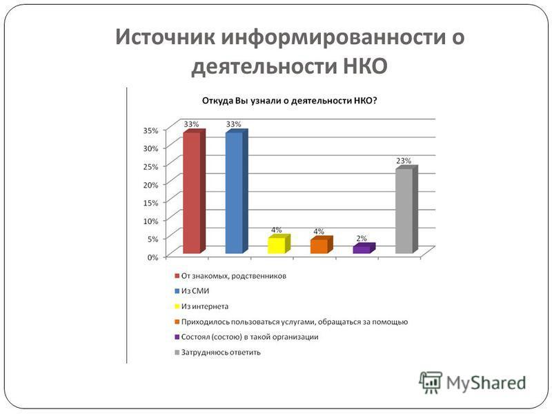 Источник информированности о деятельности НКО