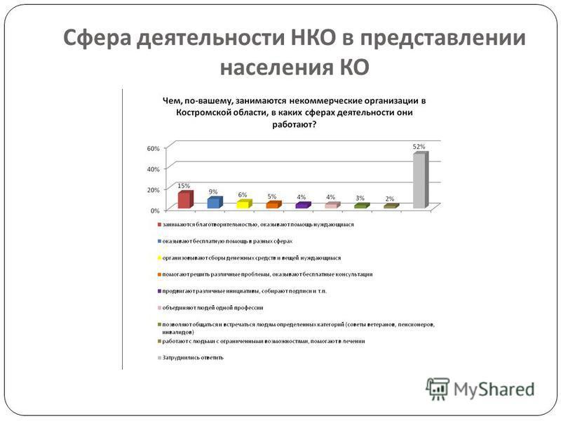 Сфера деятельности НКО в представлении населения КО