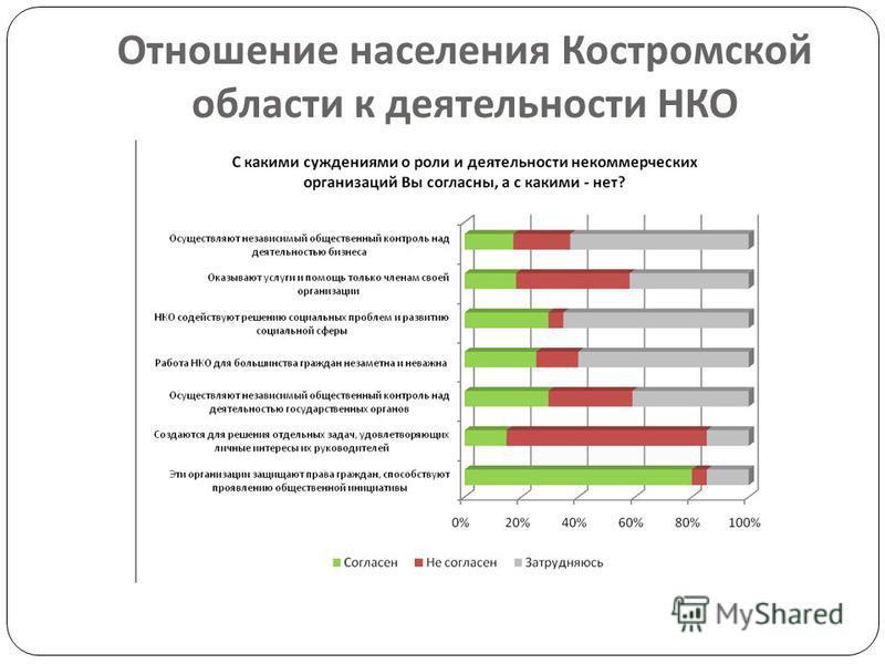 Отношение населения Костромской области к деятельности НКО