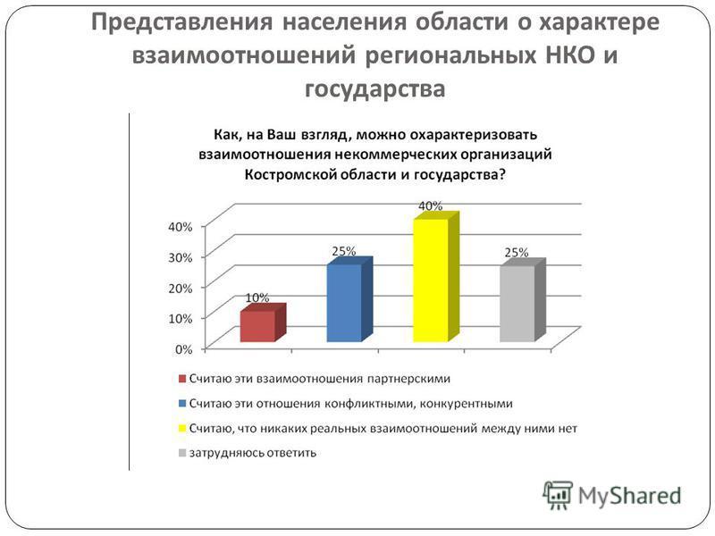 Представления населения области о характере взаимоотношений региональных НКО и государства