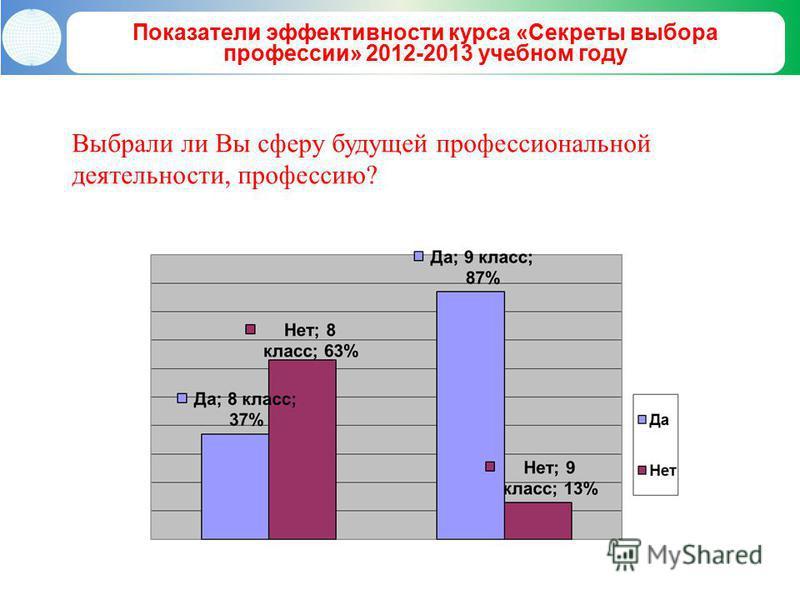 Показатели эффективности курса «Секреты выбора профессии» 2012-2013 учебном году Выбрали ли Вы сферу будущей профессиональной деятельности, профессию?