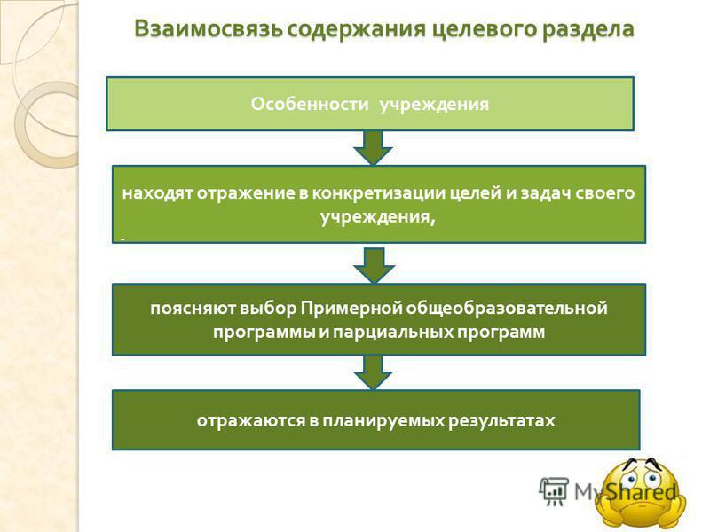 Взаимосвязь содержания целевого раздела Особенности учреждения находят отражение в конкретизации целей и задач своего учреждения, - поясняют выбор Примерной общеобразовательной программы и парциальных программ отражаются в планируемых результатах
