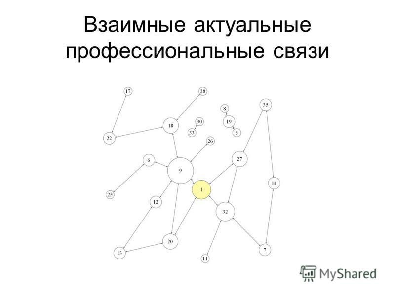 Взаимные актуальные профессиональные связи