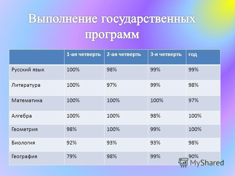 1-ая четверть 2-ая четверть 3-я четверть год Русский язык 100%98%99% Литература 100%97%99%98% Математика 100% 97% Алгебра 100% 98%100% Геометрия 98%100%99%100% Биология 92%93% 98% География 79%98%99%90%