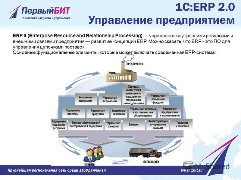 1С:ERP 2.0 Управление предприятием ERP II (Enterprise Resource and Relationship Processing) управление внутренними ресурсами и внешними связями предприятия развитие концепции ERP. Можно сказать, что ERP - это ПО для управления цепочками поставок. Осн