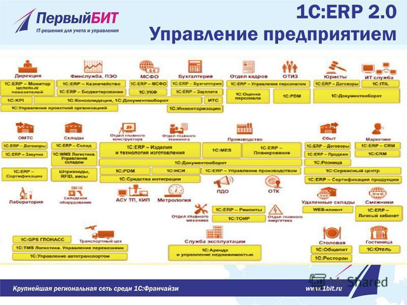 1С:ERP 2.0 Управление предприятием